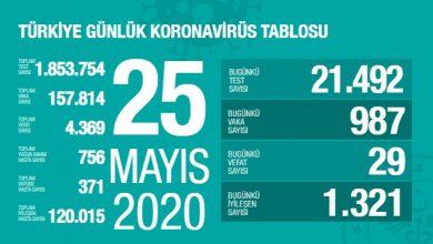 Photo of 25.05.2020 Tarihli Koronavirüs Tablosu